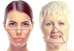 Naarmate je ouder wordt, verandert de vorm van je gezicht door volumeverlies van de jukbeenderen