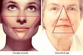 Naarmate je ouder wordt, verandert de vorm van je gezicht door volumeverlies van de wangen
